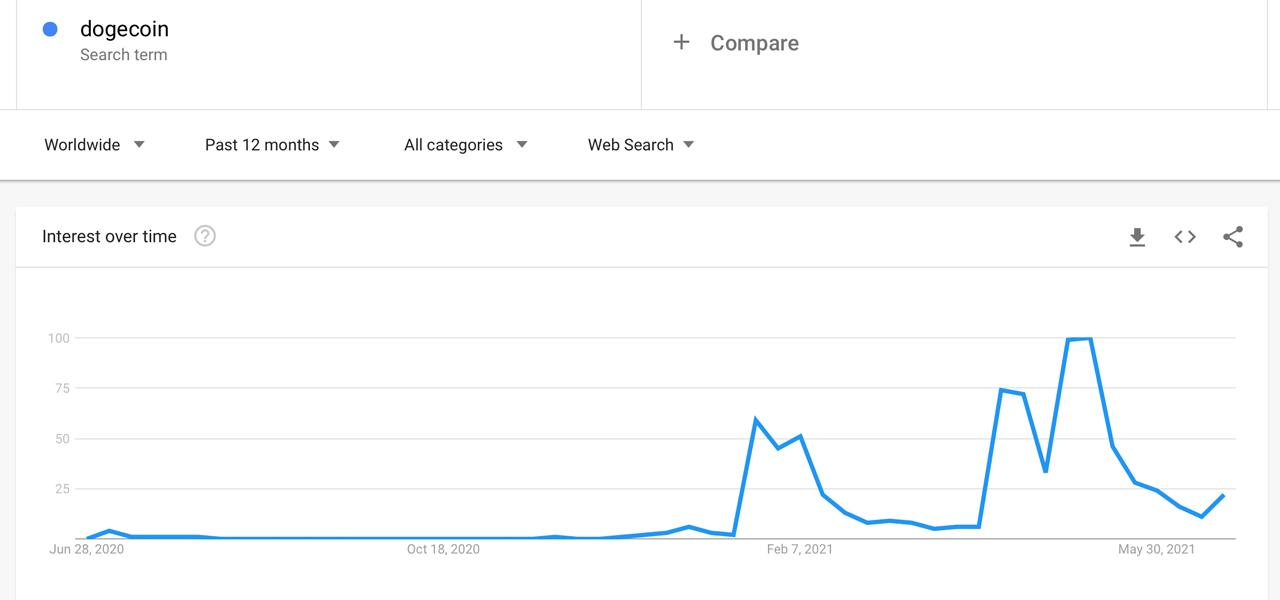 Dogecoin Sheds 67% Since Price High — Meme Token's 12 ...